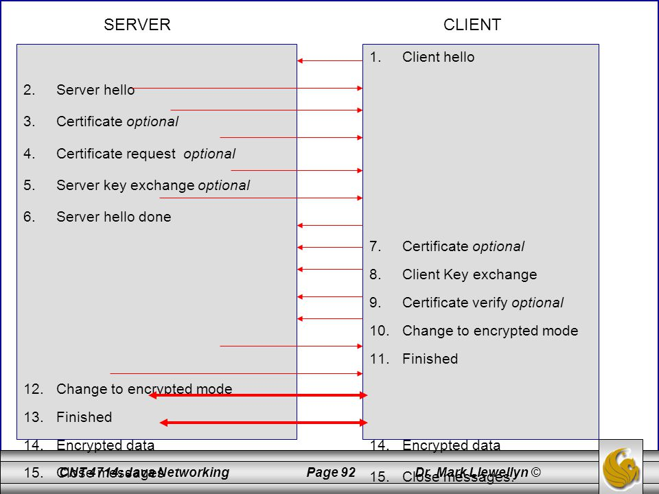 CNT 4714: Java Networking Page 92 Dr. Mark Llewellyn © 2.Server hello 3.Certificate optional 4.Certificate request optional 5.Server key exchange opti