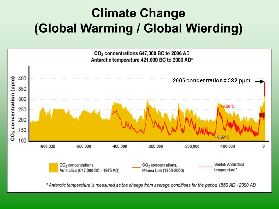 Climate Change (Global Warming / Global Wierding) 2006 concentration = 382 ppm