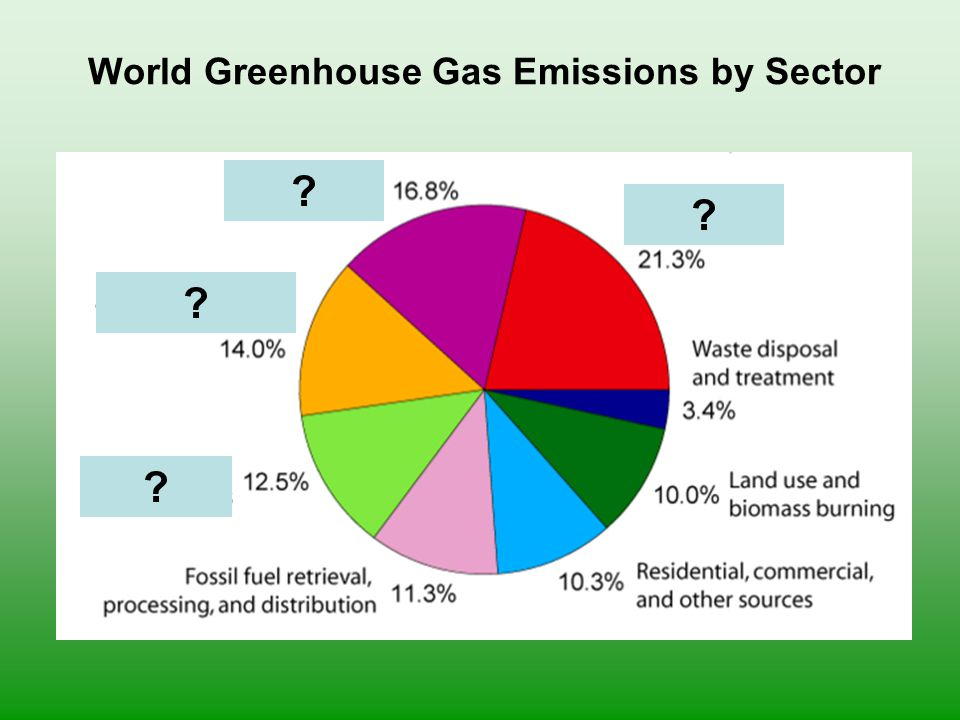 World Greenhouse Gas Emissions by Sector