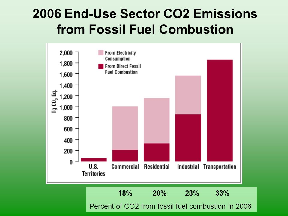 2006 End-Use Sector CO2 Emissions from Fossil Fuel Combustion 18% 20% 28% 33% Percent of CO2 from fossil fuel combustion in 2006