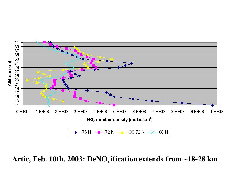 Artic, Feb. 10th, 2003: DeNO x ification extends from ~18-28 km