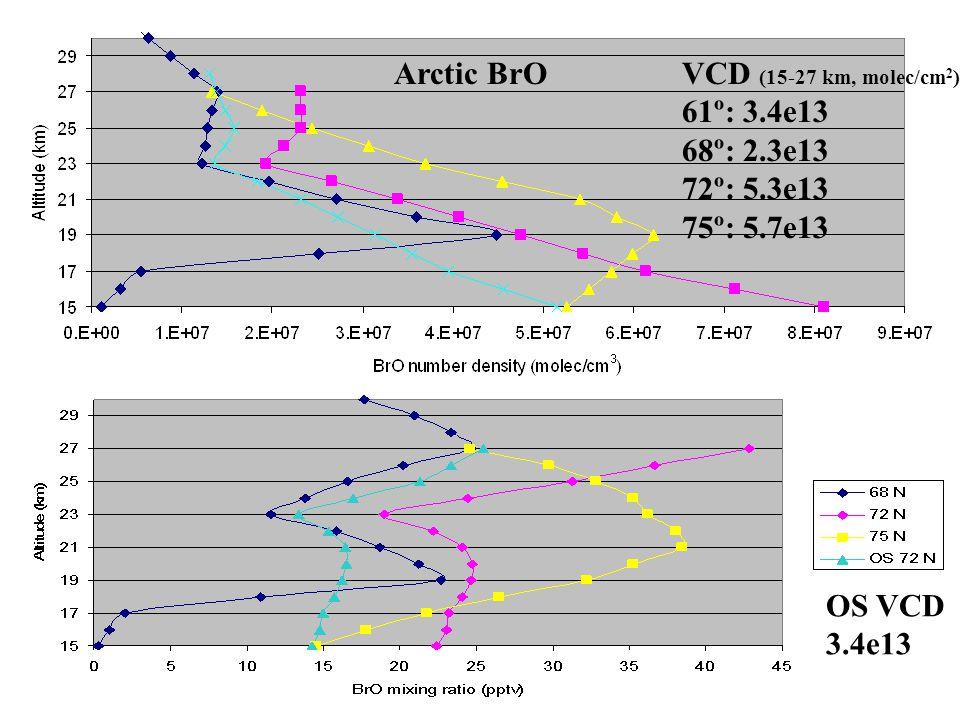 Arctic BrOVCD (15-27 km, molec/cm 2 ) 61º: 3.4e13 68º: 2.3e13 72º: 5.3e13 75º: 5.7e13 OS VCD 3.4e13