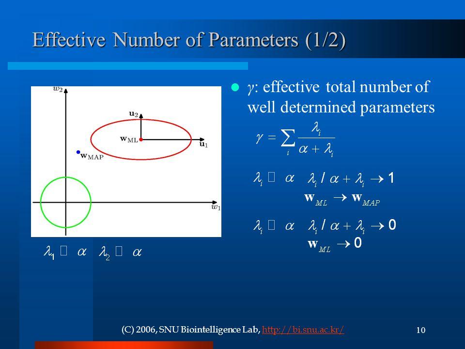 10(C) 2006, SNU Biointelligence Lab, http://bi.snu.ac.kr/http://bi.snu.ac.kr/ Effective Number of Parameters (1/2) γ: effective total number of well determined parameters