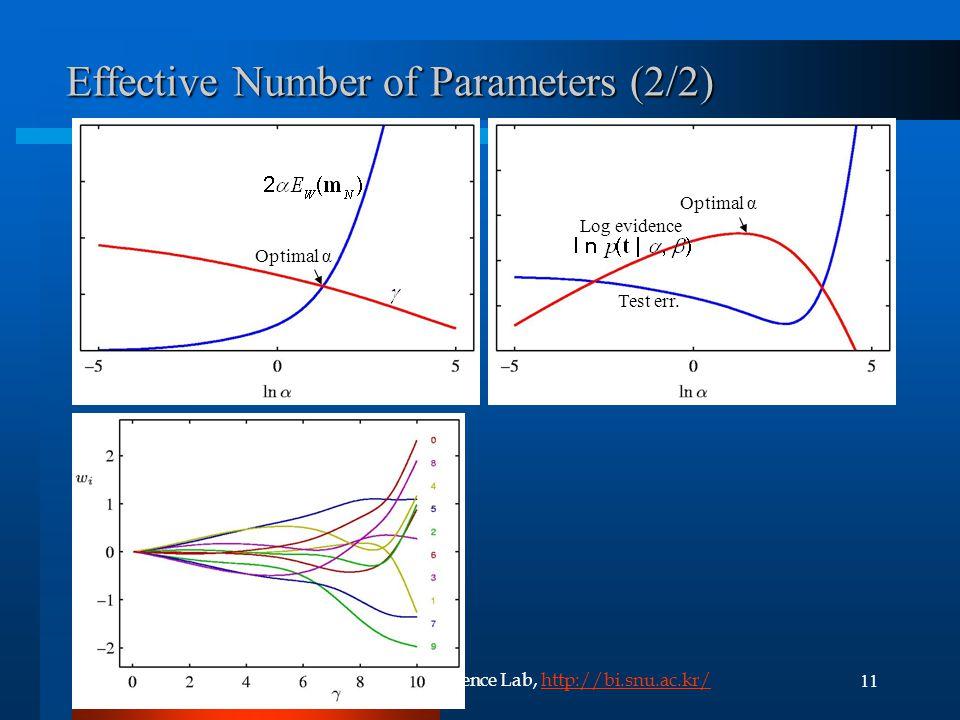 11(C) 2006, SNU Biointelligence Lab, http://bi.snu.ac.kr/http://bi.snu.ac.kr/ Effective Number of Parameters (2/2) Optimal α Test err.