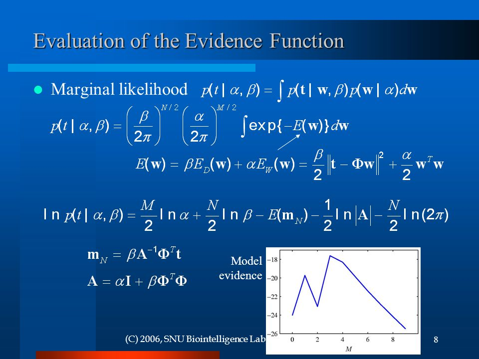 8(C) 2006, SNU Biointelligence Lab, http://bi.snu.ac.kr/http://bi.snu.ac.kr/ Evaluation of the Evidence Function Marginal likelihood Model evidence