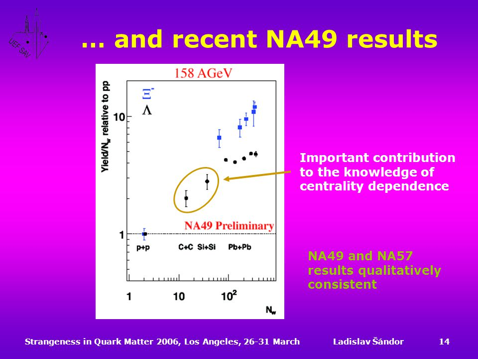 Strangeness in Quark Matter 2006, Los Angeles, 26-31 MarchLadislav Šándor14 … and recent NA49 results NA49 and NA57 results qualitatively consistent Important contribution to the knowledge of centrality dependence