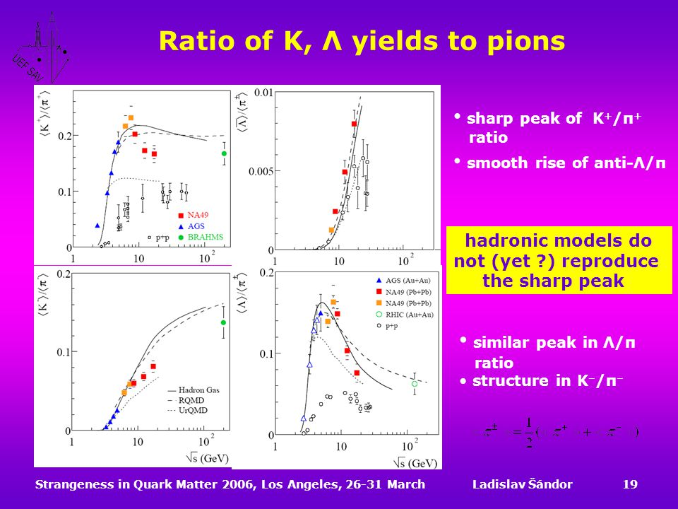 Strangeness in Quark Matter 2006, Los Angeles, 26-31 MarchLadislav Šándor19 Ratio of K, Λ yields to pions sharp peak of K + /π + ratio smooth rise of anti-Λ/π similar peak in Λ/π ratio structure in K – /π – hadronic models do not (yet ) reproduce the sharp peak