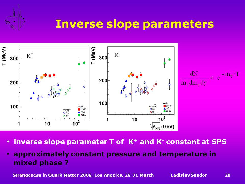 Strangeness in Quark Matter 2006, Los Angeles, 26-31 MarchLadislav Šándor20 Inverse slope parameters inverse slope parameter T of K + and K - constant at SPS approximately constant pressure and temperature in mixed phase