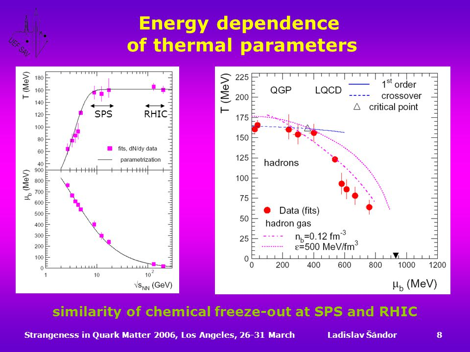 Strangeness in Quark Matter 2006, Los Angeles, 26-31 MarchLadislav Šándor8 Energy dependence of thermal parameters similarity of chemical freeze-out at SPS and RHIC SPSRHIC