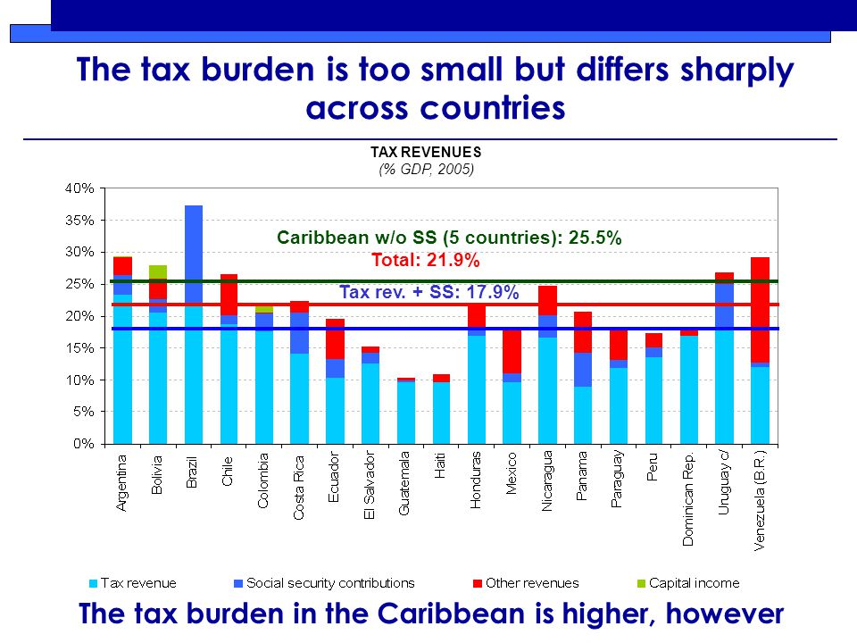 The tax burden is too small but differs sharply across countries TAX REVENUES (% GDP, 2005) Tax rev.