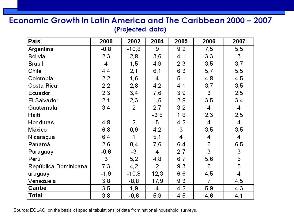 Economic Growth in Latin America and The Caribbean 2000 – 2007 (Projected data) Source: ECLAC, on the basis of special tabulations of data from national household surveys.
