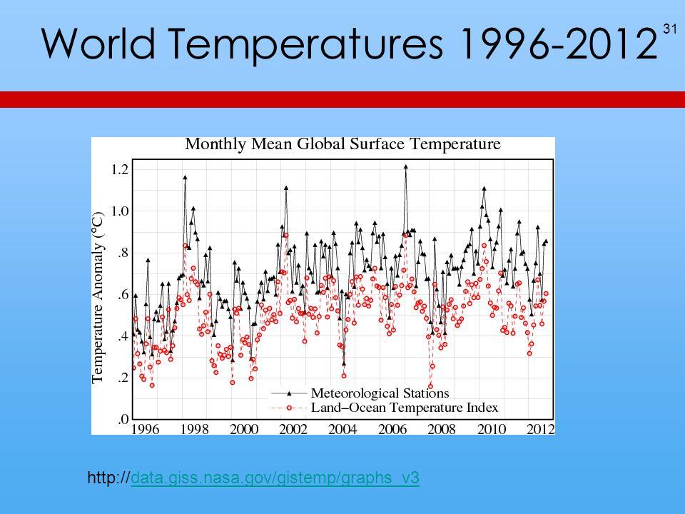 World Temperatures 1996-2012 31 http://data.giss.nasa.gov/gistemp/graphs_v3data.giss.nasa.gov/gistemp/graphs_v3