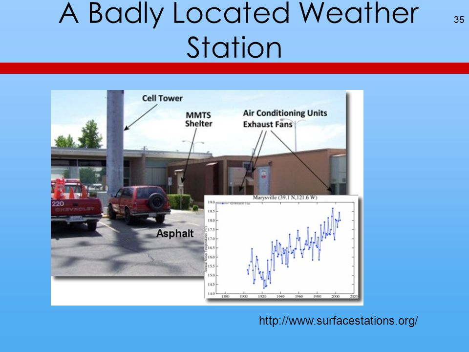 A Badly Located Weather Station 35 http://www.surfacestations.org/