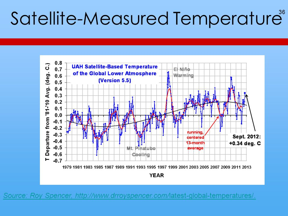 Satellite-Measured Temperature 36 Source: Roy Spencer, http://www.drroyspencer.com/latest-global-temperatures/.