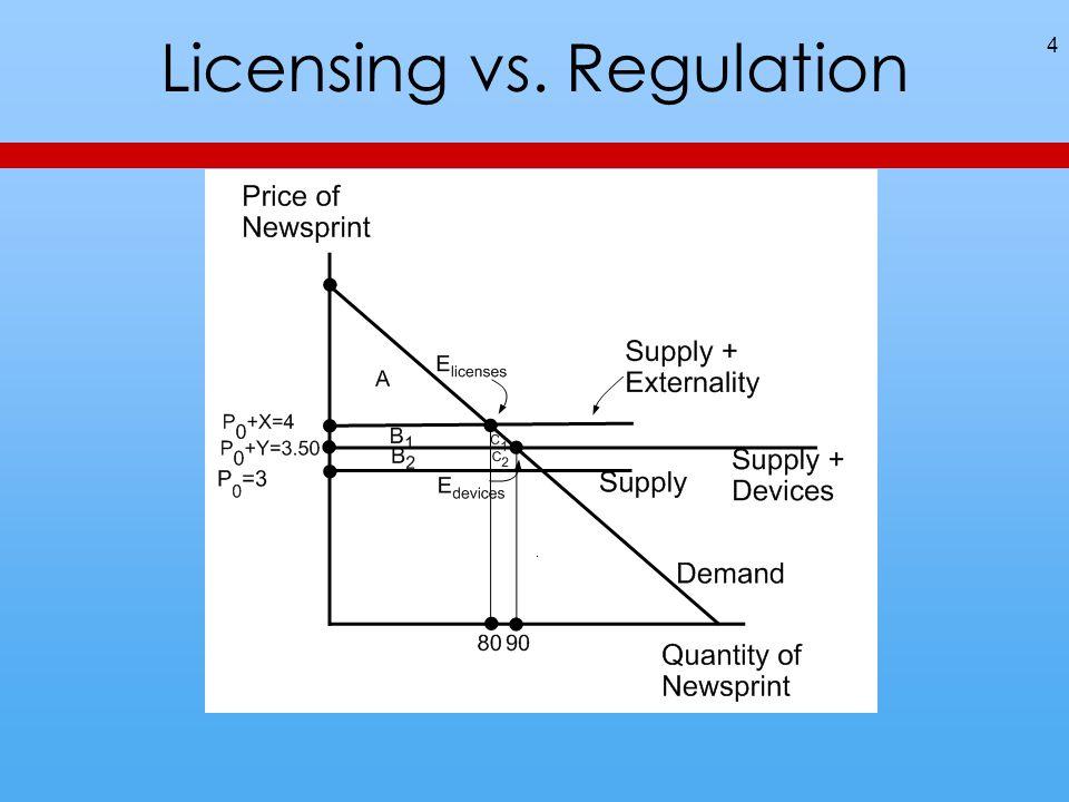 Licensing vs. Regulation 4