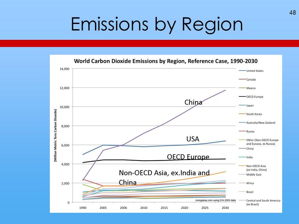 48 Emissions by Region