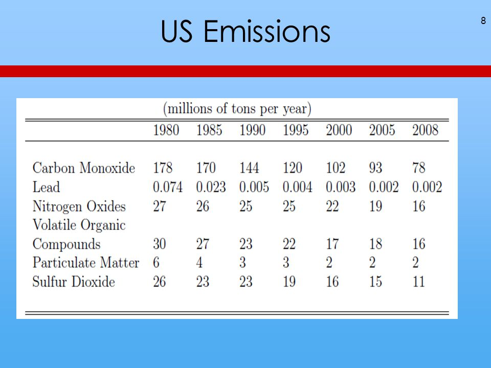 Human Sources of Carbon Dioxide 29