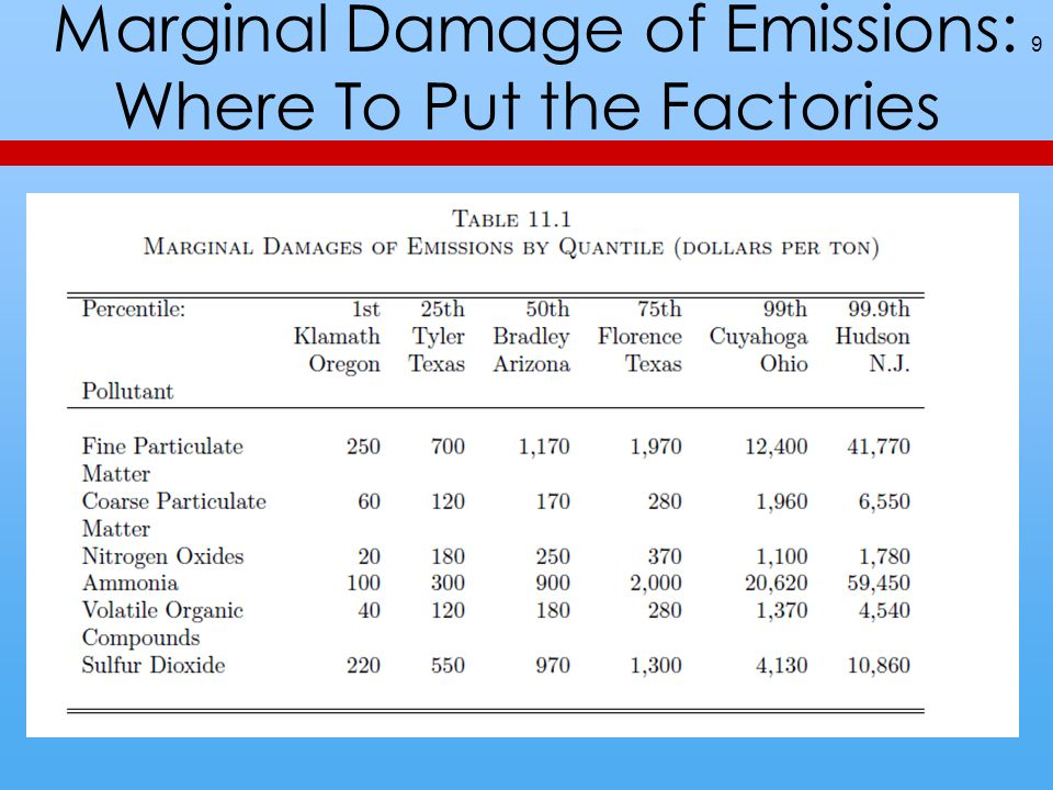 Toxic Waste Dump Cleaning Cost and Benefit 10
