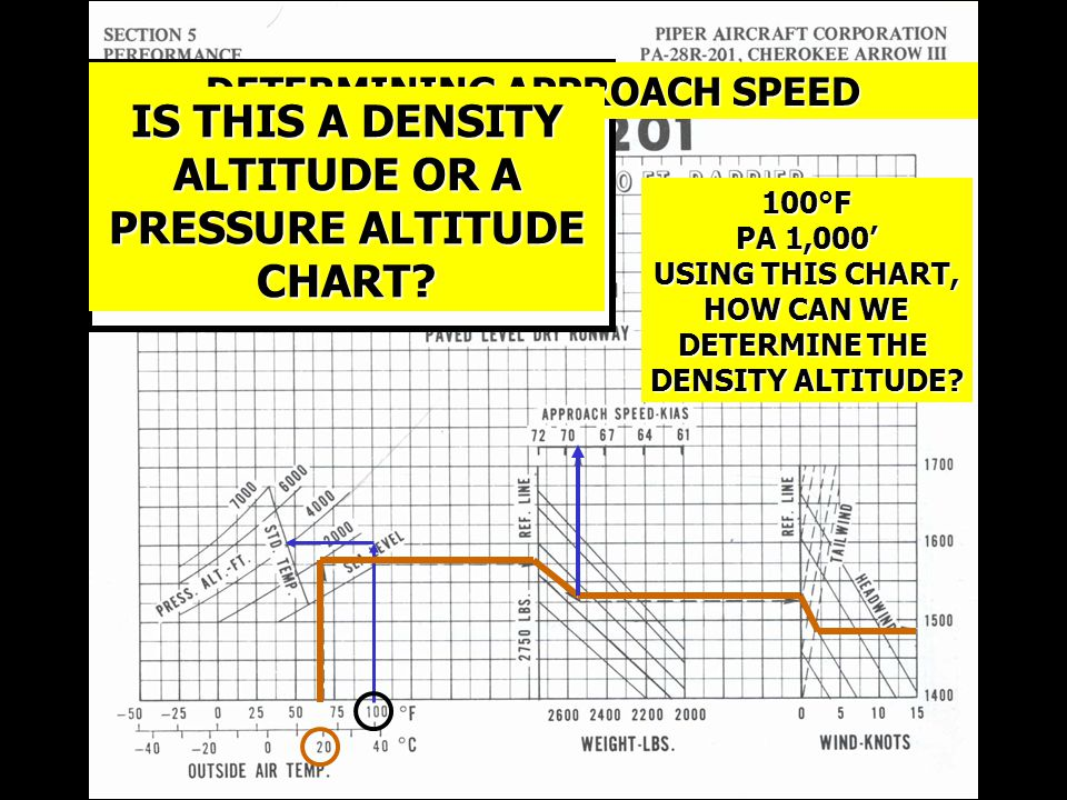 100°F PA 1,000' USING THIS CHART, HOW CAN WE DETERMINE THE DENSITY ALTITUDE.