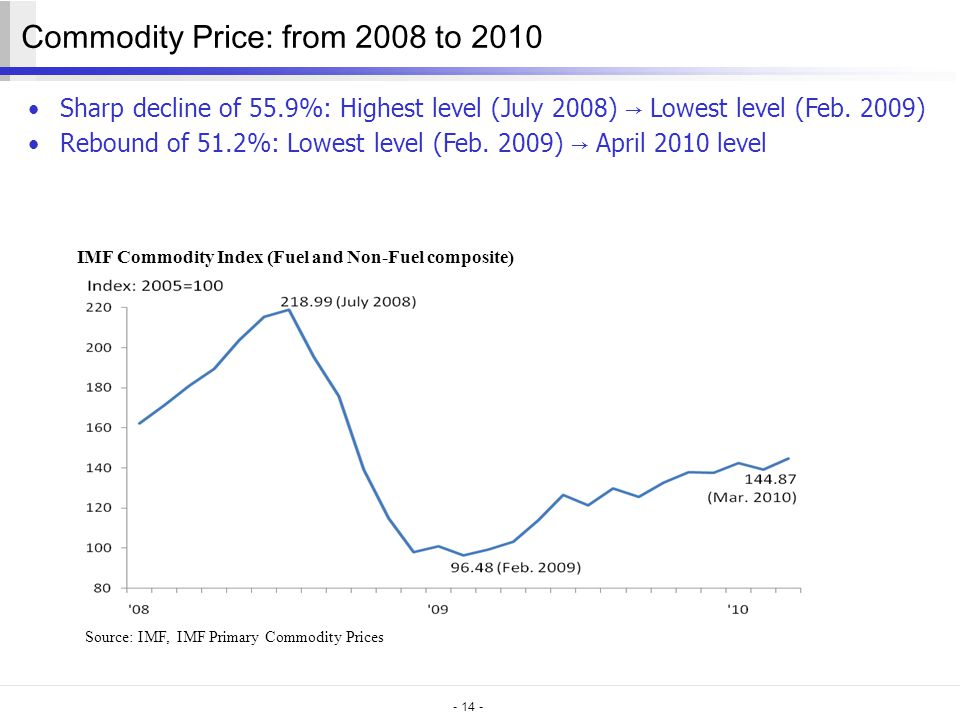 - 14 - Commodity Price: from 2008 to 2010 Sharp decline of 55.9%: Highest level (July 2008) → Lowest level (Feb.