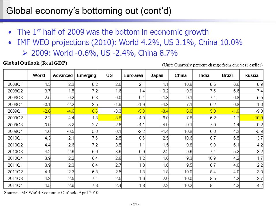 - 21 - Global economy ' s bottoming out (cont ' d) The 1 st half of 2009 was the bottom in economic growth IMF WEO projections (2010): World 4.2%, US 3.1%, China 10.0%  2009: World -0.6%, US -2.4%, China 8.7% Global Outlook (Real GDP) Source: IMF World Economic Outlook, April 2010.