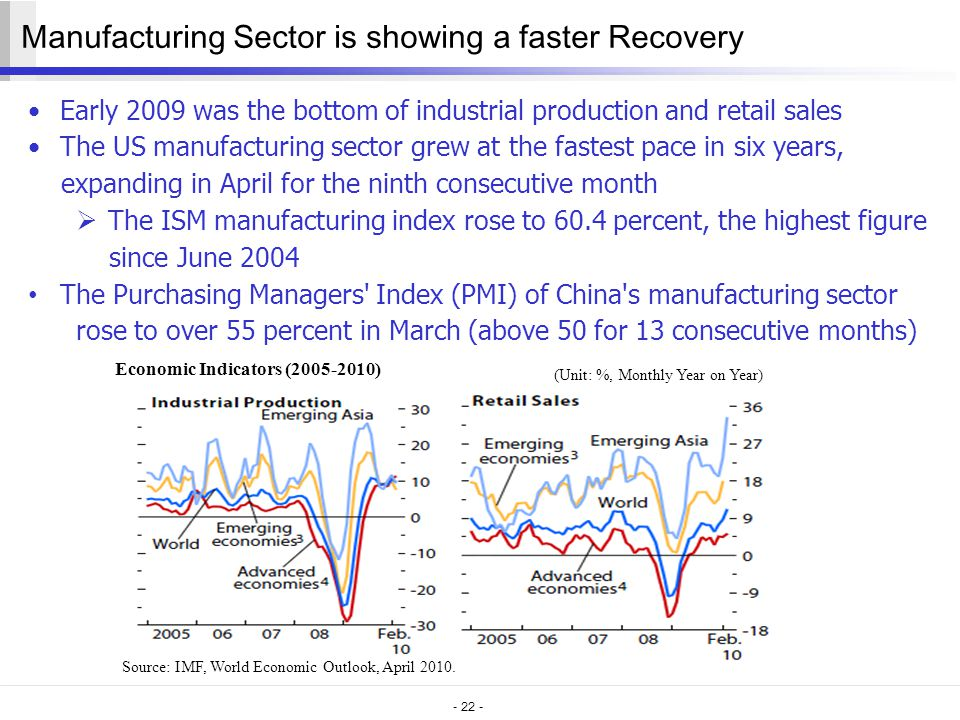 - 22 - Manufacturing Sector is showing a faster Recovery Early 2009 was the bottom of industrial production and retail sales The US manufacturing sector grew at the fastest pace in six years, expanding in April for the ninth consecutive month  The ISM manufacturing index rose to 60.4 percent, the highest figure since June 2004 The Purchasing Managers Index (PMI) of China s manufacturing sector rose to over 55 percent in March (above 50 for 13 consecutive months) Source: IMF, World Economic Outlook, April 2010.