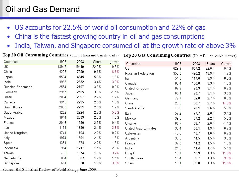 - 9 - Oil and Gas Demand US accounts for 22.5% of world oil consumption and 22% of gas China is the fastest growing country in oil and gas consumptions India, Taiwan, and Singapore consumed oil at the growth rate of above 3% Top 20 Oil Consuming Countries Top 20 Gas Consuming Countries Source: BP, Statistical Review of World Energy June 2009.