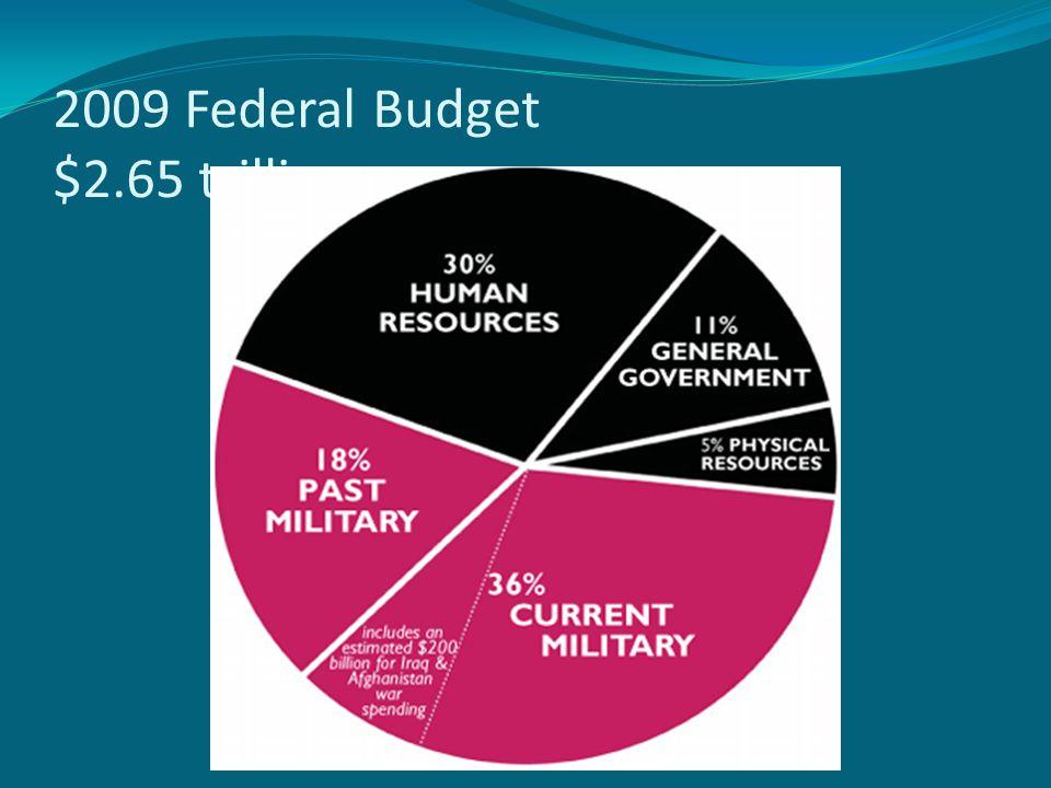 2009 Federal Budget $2.65 trillion