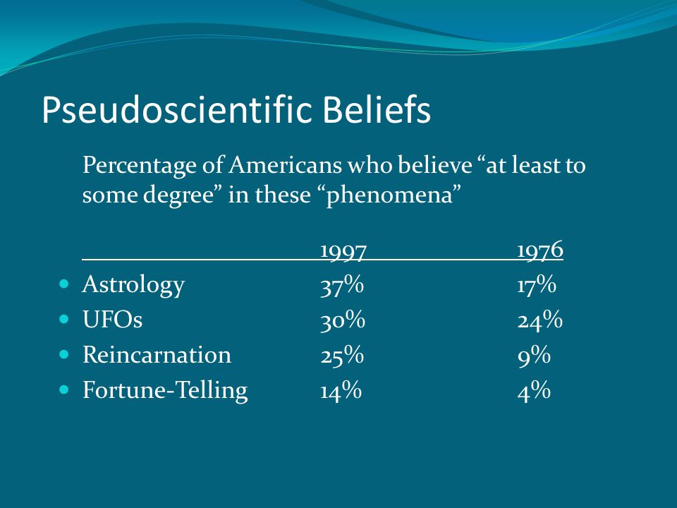 Pseudoscientific Beliefs Percentage of Americans who believe at least to some degree in these phenomena 19971976 Astrology37% 17% UFOs30% 24% Reincarnation25% 9% Fortune-Telling14%4%
