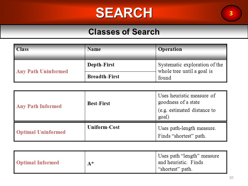 10SEARCH Classes of Search 3 ClassNameOperation Any Path Uninformed Depth-FirstSystematic exploration of the whole tree until a goal is found Breadth-First Any Path Informed Best-First Uses heuristic measure of goodness of a state (e.g.