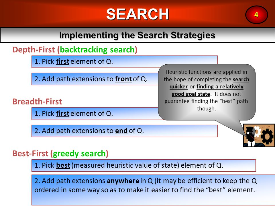 12SEARCH Implementing the Search Strategies 4 1. Pick first element of Q.