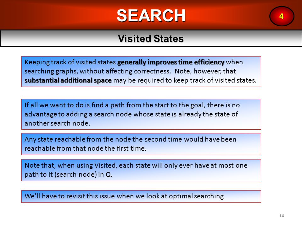 14SEARCH Visited States 4 generally improves time efficiency substantial additional space Keeping track of visited states generally improves time efficiency when searching graphs, without affecting correctness.