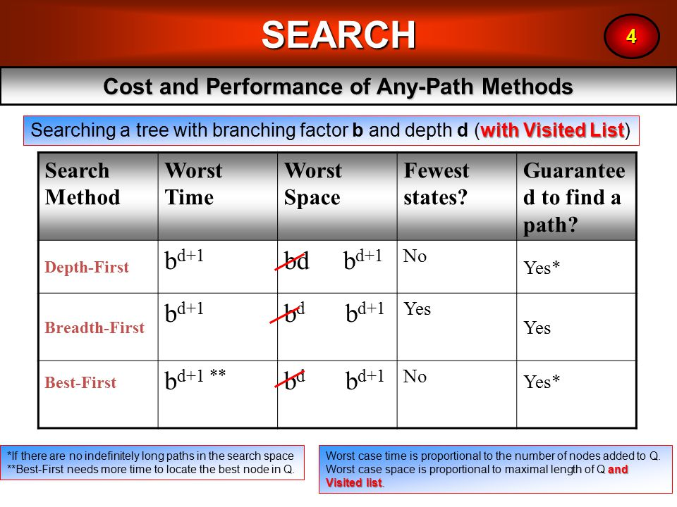 18SEARCH Cost and Performance of Any-Path Methods 4 Search Method Worst Time Worst Space Fewest states.
