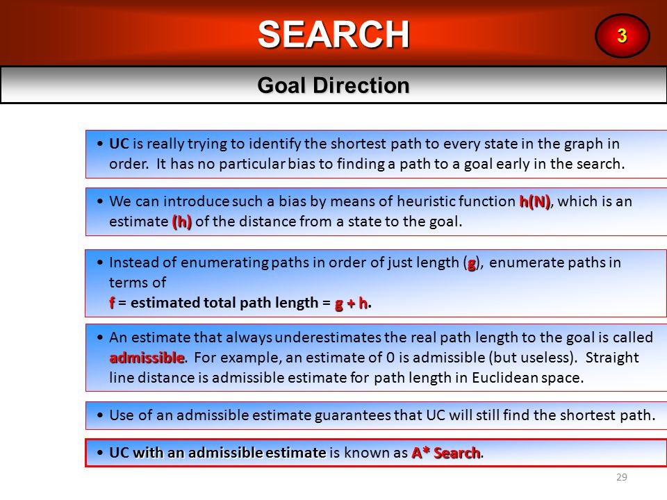 29SEARCH Goal Direction 3 UC is really trying to identify the shortest path to every state in the graph in order.