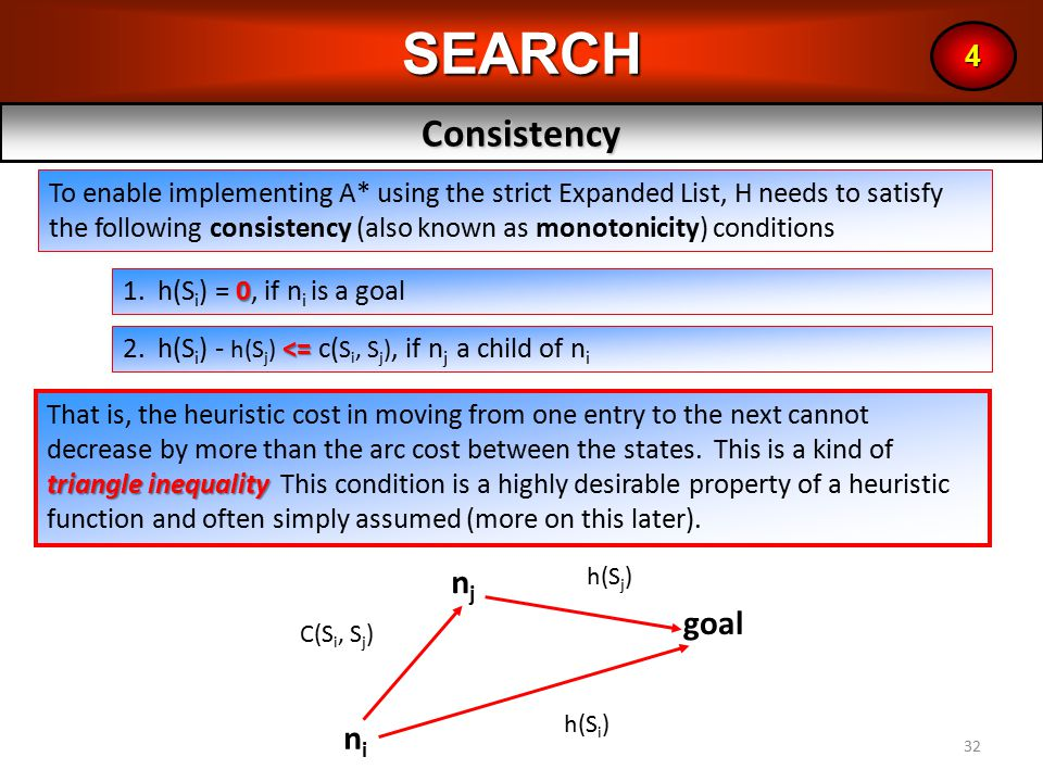 32SEARCHConsistency 4 To enable implementing A* using the strict Expanded List, H needs to satisfy the following consistency (also known as monotonicity) conditions 0 1.