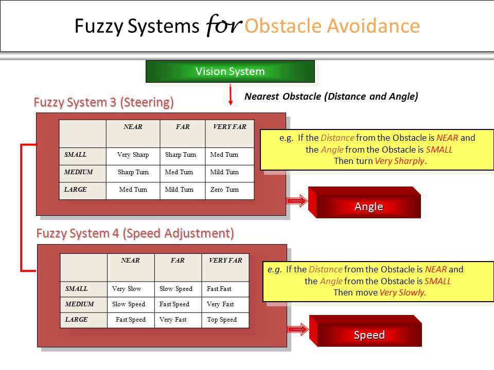 Fuzzy Systems for Obstacle Avoidance NEARFARVERY FAR SMALLVery SharpSharp TurnMed Turn MEDIUMSharp TurnMed TurnMild Turn LARGEMed TurnMild TurnZero Turn Nearest Obstacle (Distance and Angle) NEARFARVERY FAR SMALLVery SlowSlow SpeedFast MEDIUMSlow SpeedFast SpeedVery Fast LARGEFast SpeedVery FastTop Speed e.g.