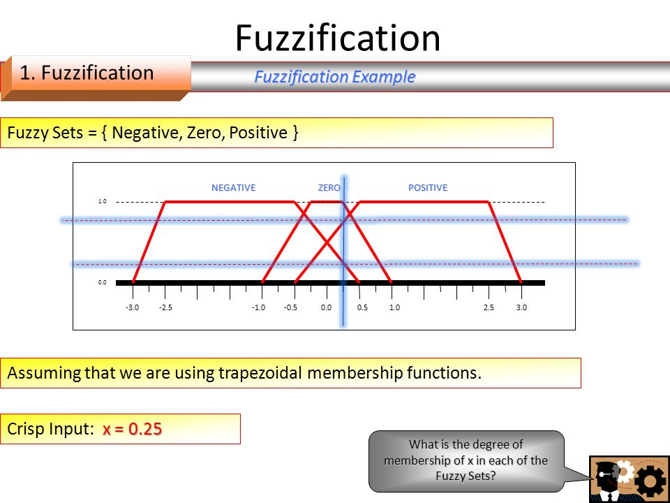 Fuzzification 0.00.5-0.51.0-2.5-3.03.02.5 1.0 0.0 NEGATIVEPOSITIVEZERO Fuzzy Sets = { Negative, Zero, Positive } Fuzzification Example x = 0.25 Crisp Input: x = 0.25 What is the degree of membership of x in each of the Fuzzy Sets.