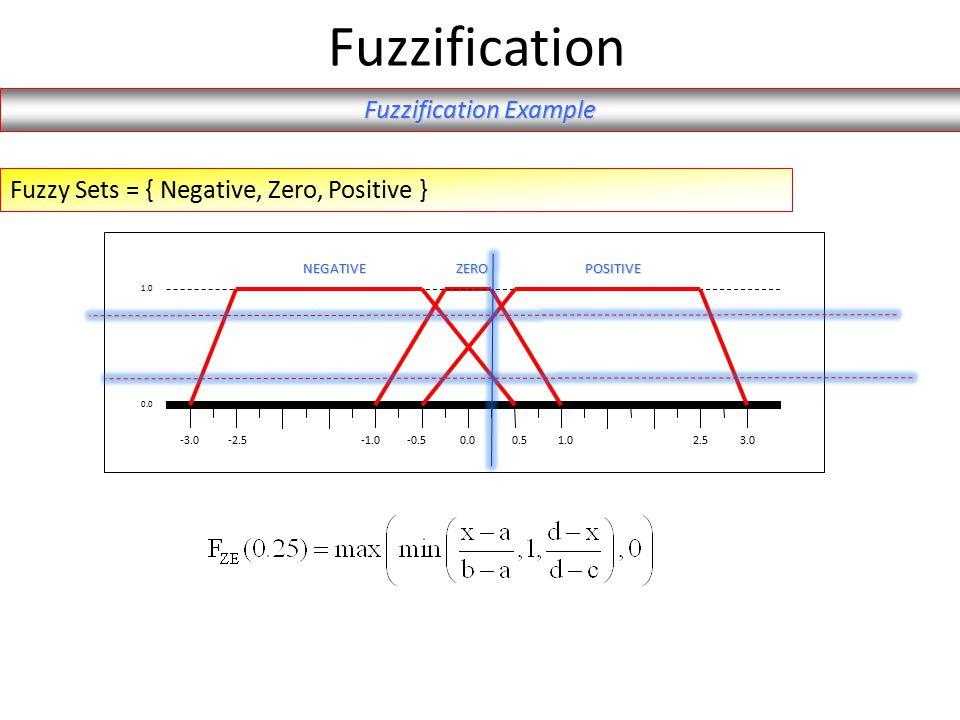 Fuzzification 0.00.5-0.51.0-2.5-3.03.02.5 1.0 0.0 NEGATIVEPOSITIVEZERO Fuzzy Sets = { Negative, Zero, Positive } Fuzzification Example