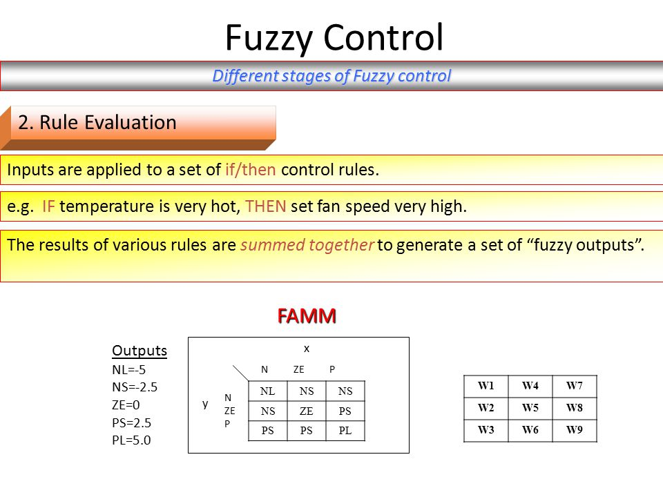 Inputs are applied to a set of if/then control rules.