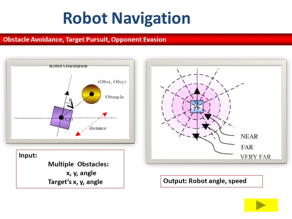 Input: MultipleObstacles: x, y, angle Target's x, y, angle Robot Navigation Output: Robot angle, speed Obstacle Avoidance, Target Pursuit, Opponent Evasion