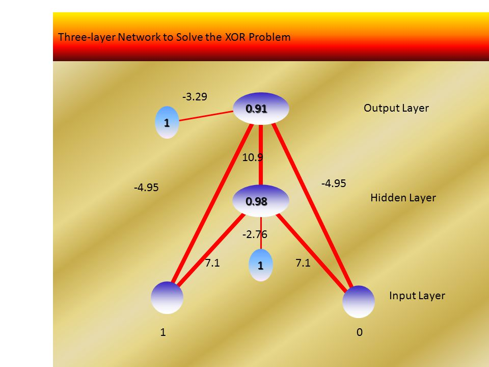 Three-layer Network to Solve the XOR Problem 0.91 0.98 1 1 1 0 -3.29 -4.95 7.1 -2.76 10.9 Output Layer Hidden Layer Input Layer