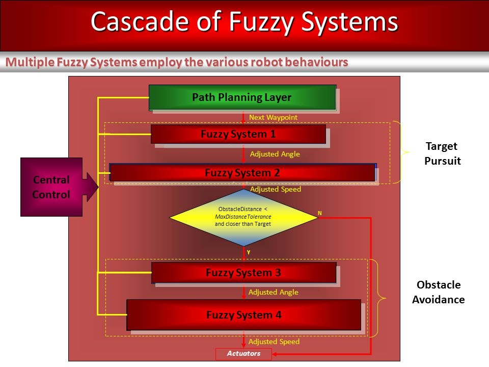 Fuzzy Inference Process Fuzzification Rule Evaluation Defuzzification e.g.