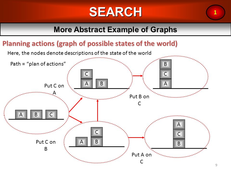 9SEARCH More Abstract Example of Graphs Planning actions (graph of possible states of the world) 1 ABC AB C AB C A B C A B C Put C on A Put C on B Put B on C Put A on C Here, the nodes denote descriptions of the state of the world Path = plan of actions