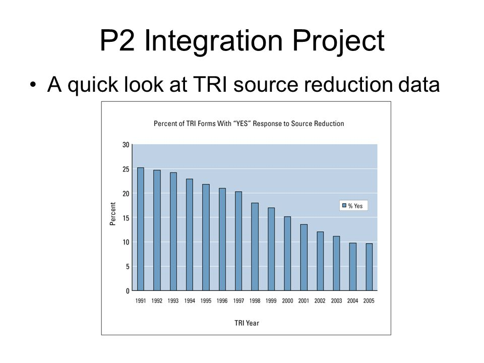 P2 Integration Project A quick look at TRI source reduction data