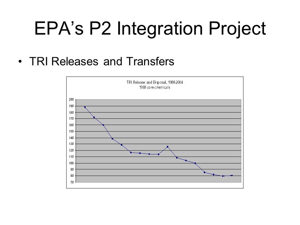 EPA's P2 Integration Project TRI Releases and Transfers
