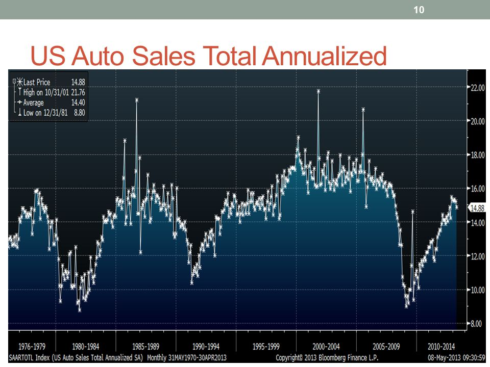 US Auto Sales Total Annualized 10