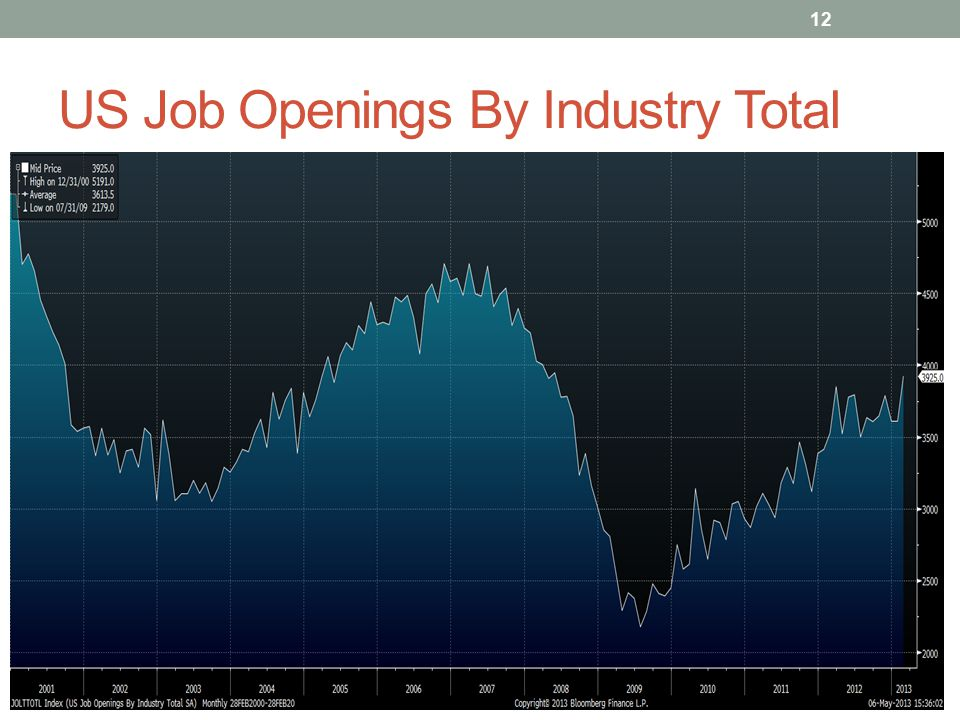 US Job Openings By Industry Total 12