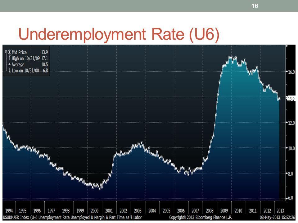 Underemployment Rate (U6) 16