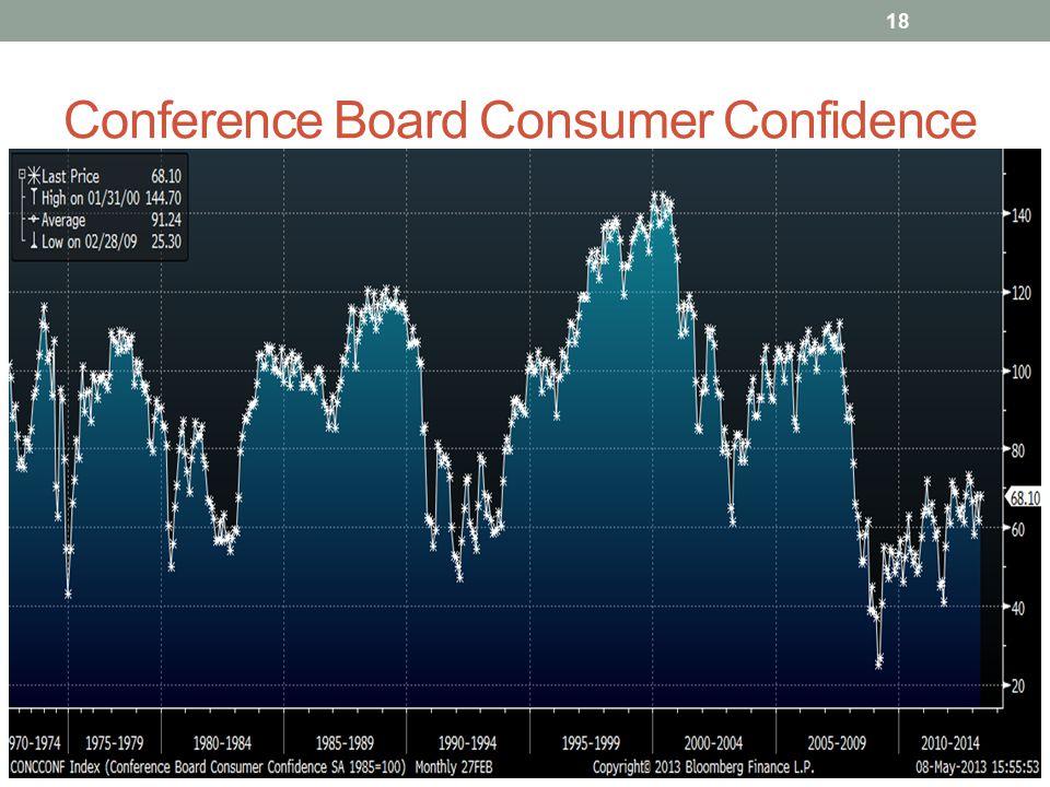 Conference Board Consumer Confidence 18