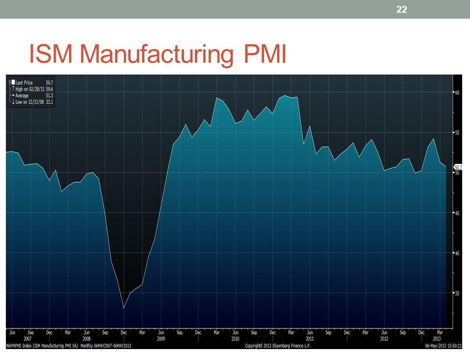 ISM Manufacturing PMI 22